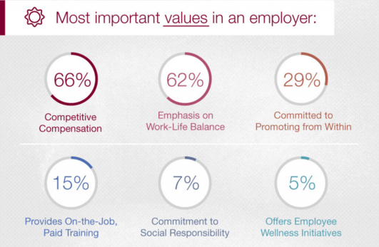 Most important values in a medical sales employer