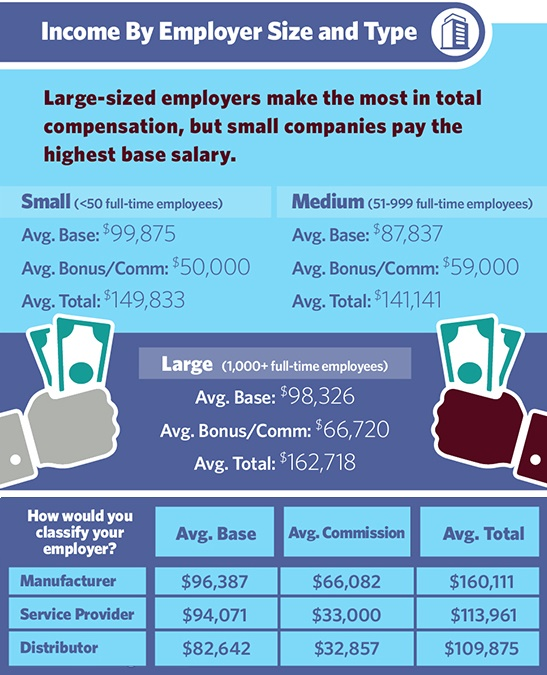 Worksheet. The Ultimate Guide to 2017 Medical Device Sales Salaries