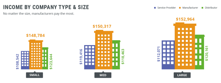 Income by Company Type and Size