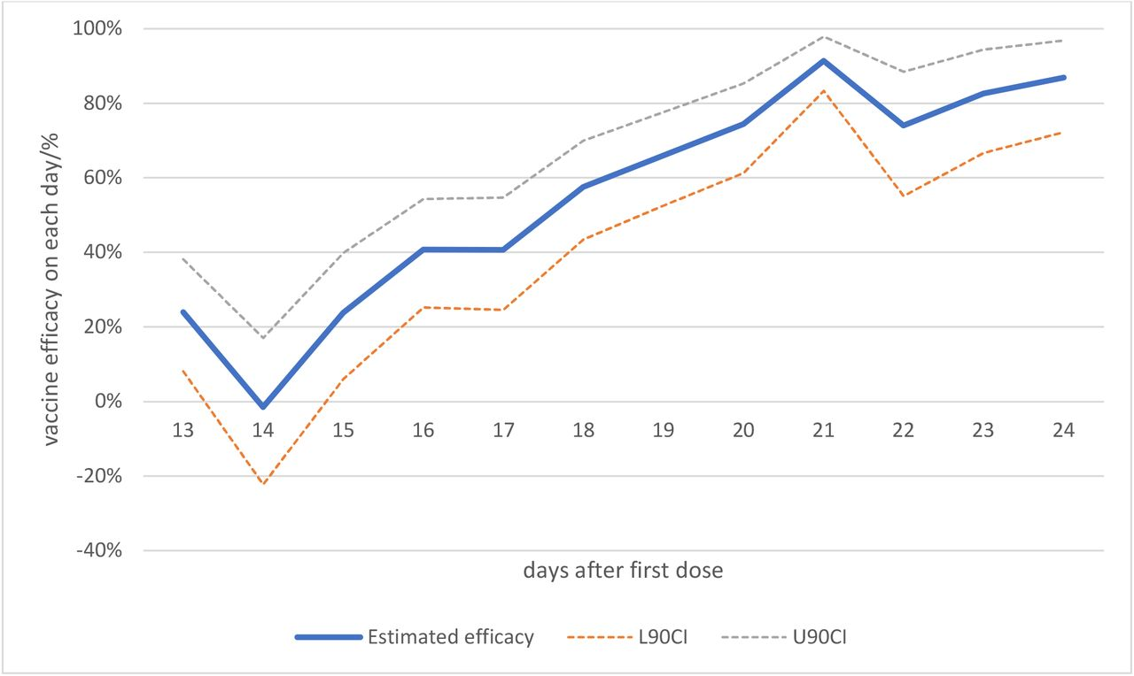 estimating the effectiveness of the