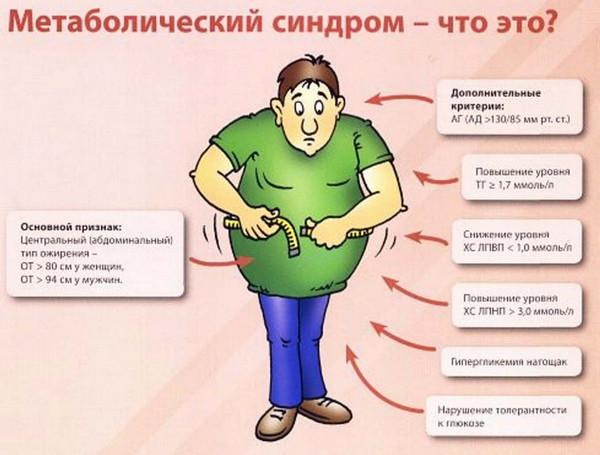 Метаболический синдром (синдром X)