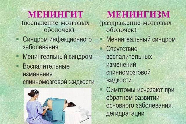 Менингит и менингизм