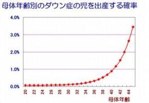 ダウン症 グラフ