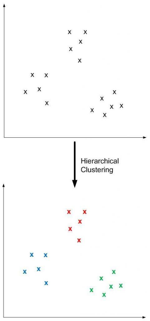 Machine Learning: Hierarchical Clustering
