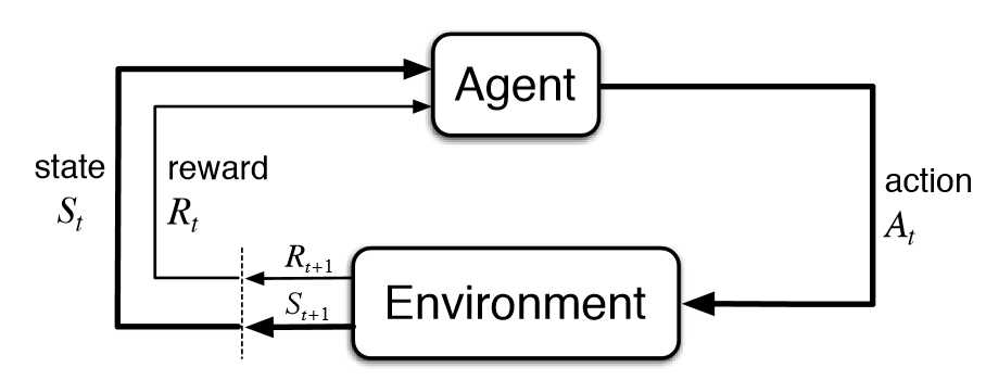 Diagram reinforcement learning