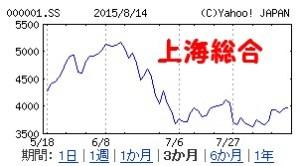 上海総合中国株暴落