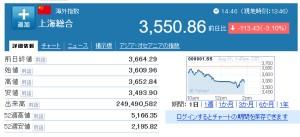 中国株 上海総合