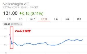 3月のVW株価