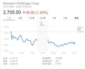 小島秀夫退社でコナミ株価は