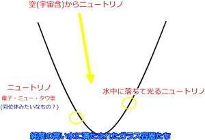 ニュートリノ簡略図