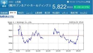 セブンイレブンの株価