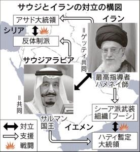 イランとサウジの関係