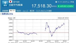 今日の株価