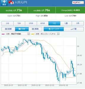 元と円チャート