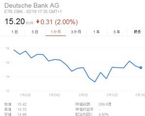 ドイツ銀行1か月株価