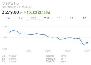 ブリヂストン株価