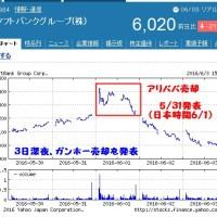 株価売却ソフトバンク時系列