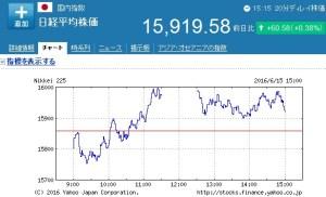 日経平均株価が上がる