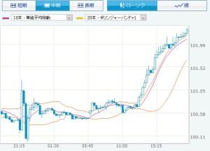 円ドル、円安へ