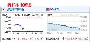 株価と円ドル
