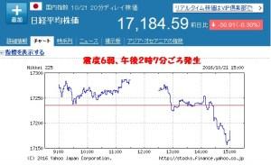 鳥取地震と株価