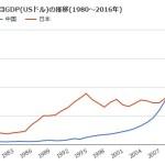 GDP中国と日本