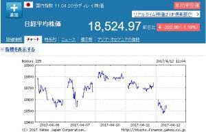 4月の日経平均株価