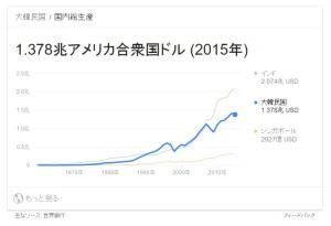 韓国GDP