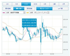 円ドル相場
