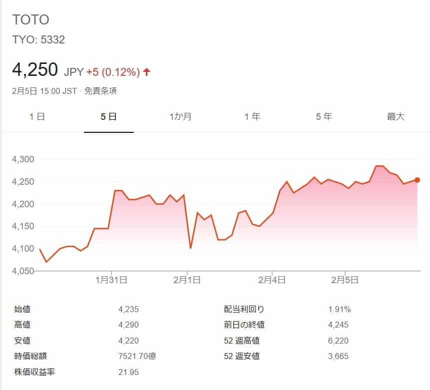 株価 リクシル