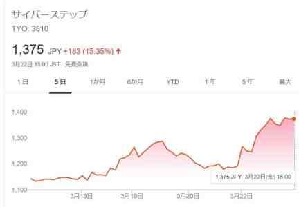 サイバーステップ株価