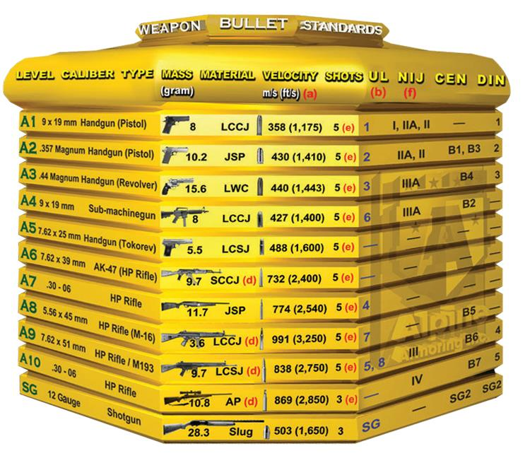 Armor Specification
