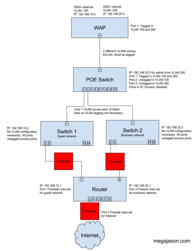 Multi SSID WAP VLAN Joe