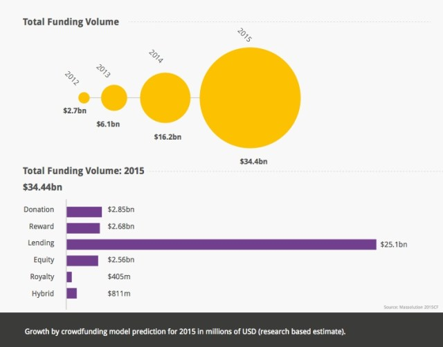 crowdfunding_industry_2015_models