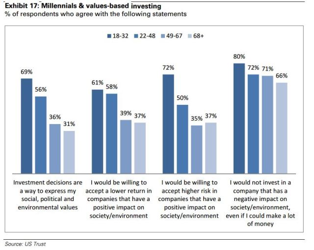 goldman_sachs_millenial_investing_crowdfunding_trends_3