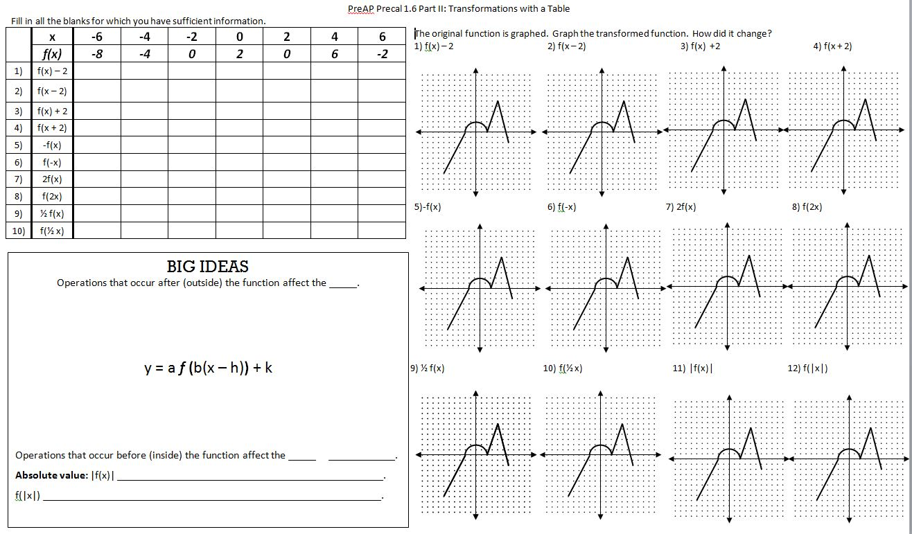 Worksheet Transformation Of Functions Worksheet Grass