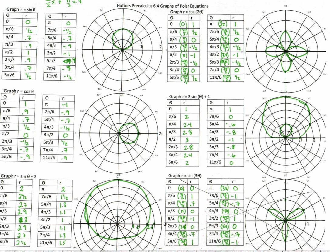 Precal Files Polar Coordinates And Complex Numbers