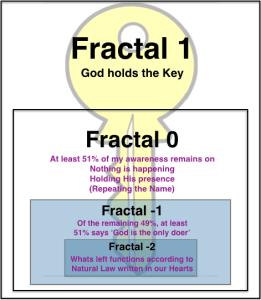 Fractal Awareness