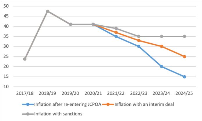 Inflation outlook in different scenarios