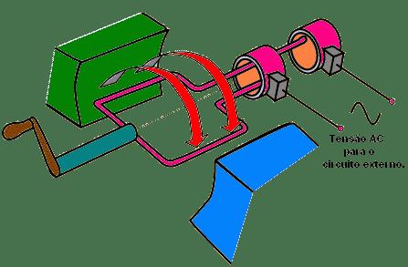 4aacfd79bd6 O gerador de corrente alternada é o tipo de gerador que converte energia  mecânica em energia elétrica. Leia a matéria completa e saiba mais!