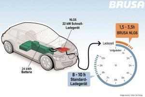 Brusas neuer Schnelllader NGL6 (Bilder Brusa/Volvo)