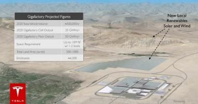 In seiner Gigafactory will Tesla Motors Batterieeinheiten für bis zu 500.000 Elektroautos produzieren. Bildquelle: Tesla Motors