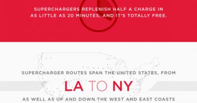 Infografik Mit den Elektroautos von Tesla Motors. Bildquelle: Tesla Motors