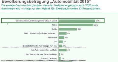 Umfrage: 13 Prozent würden sich gerne ein Elektroauto kaufen. Bildquelle: CreditPlus Bank AG