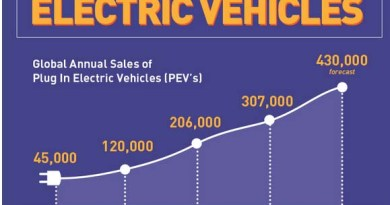 Die Infografik vermittelt einen kleinen Überblick über die Elektromobilität. Bildquelle: carleasingmadesimple.com