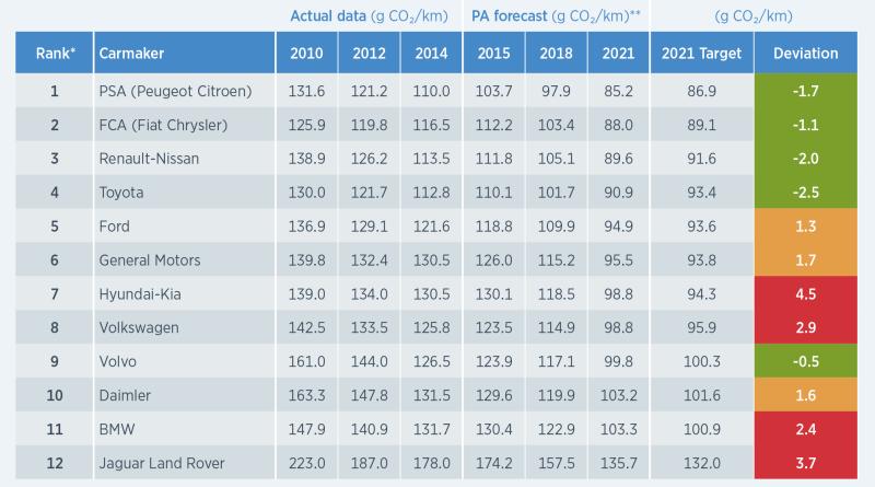 So sieht das CO2-Ranking der Autohersteller aus. Bildquelle: PA Consulting Group