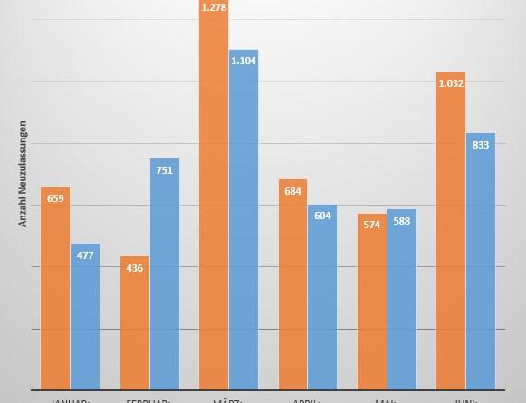 Vergleich der Neuzulassungszahlen von Elektroautos im Jahr 2015 und 2016