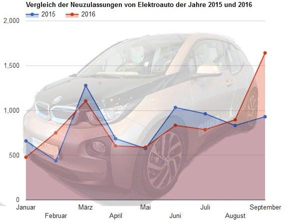 Vergleich der Elektroauto Neuzulassungen im Zeitraum Januar bis September der Jahre 2015 und 2016. Zahlenquelle: KBA