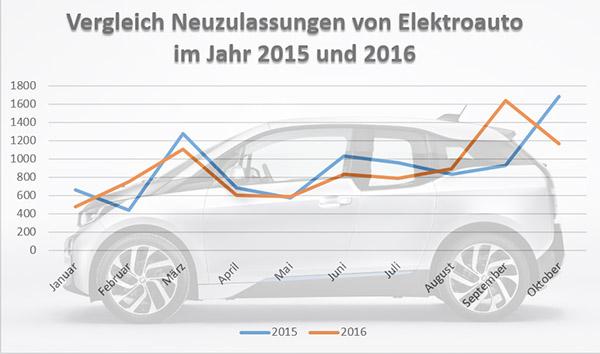 Vergleich der Neuzulassungszahlen von Elektroauto in den Jahren 2015 und 2016 (Januar bis inkl. Oktober)