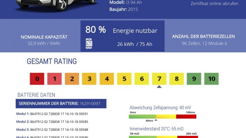 Ein Akku-Zertifikat für Elektroauto. Bildquelle: aviloo.com